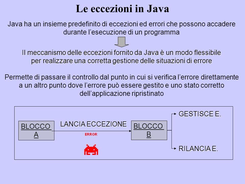 Le eccezioni in Java Java ha un insieme predefinito di eccezioni ed errori che possono accadere durante lesecuzione di un programma Il meccanismo delle eccezioni fornito da Java è un modo flessibile per realizzare una corretta gestione delle situazioni di errore Permette di passare il controllo dal punto in cui si verifica lerrore direttamente a un altro punto dove lerrore può essere gestito e uno stato corretto dellapplicazione ripristinato BLOCCO A LANCIA ECCEZIONE BLOCCO B GESTISCE E.