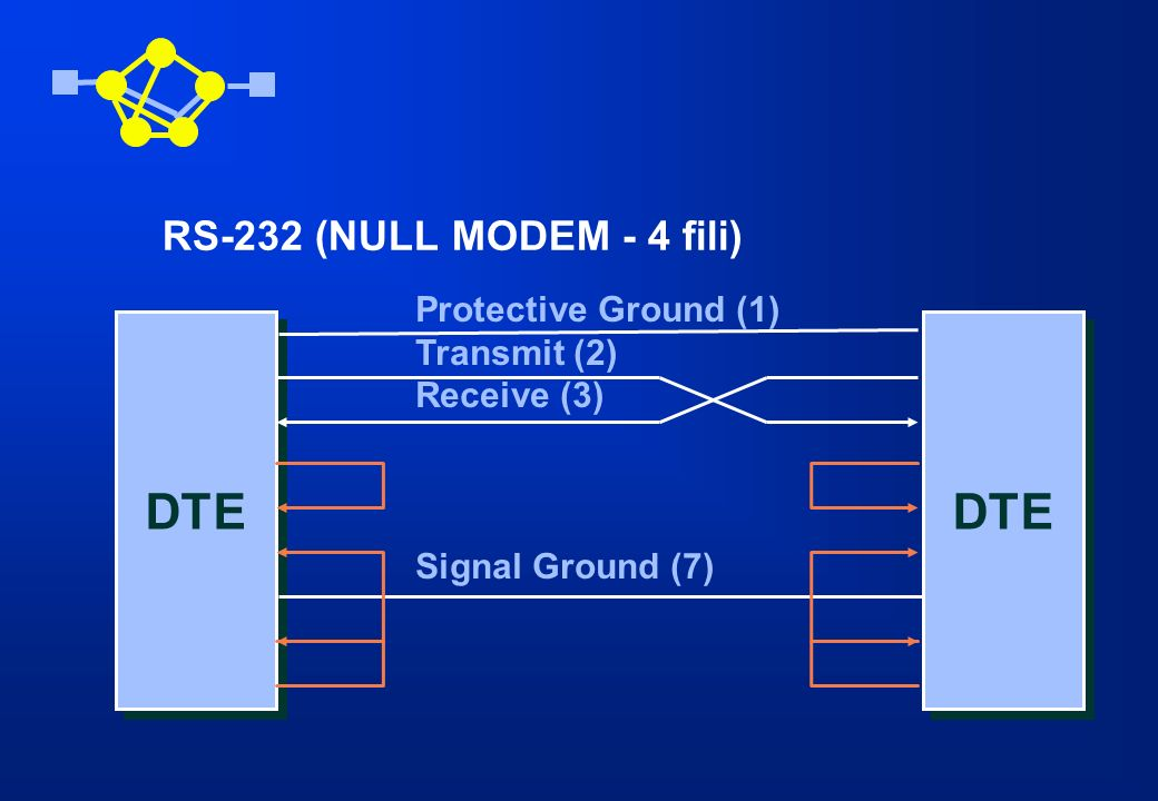 DTE Protective Ground (1) Transmit (2) Receive (3) Signal Ground (7) DTE RS-232 (NULL MODEM - 4 fili)