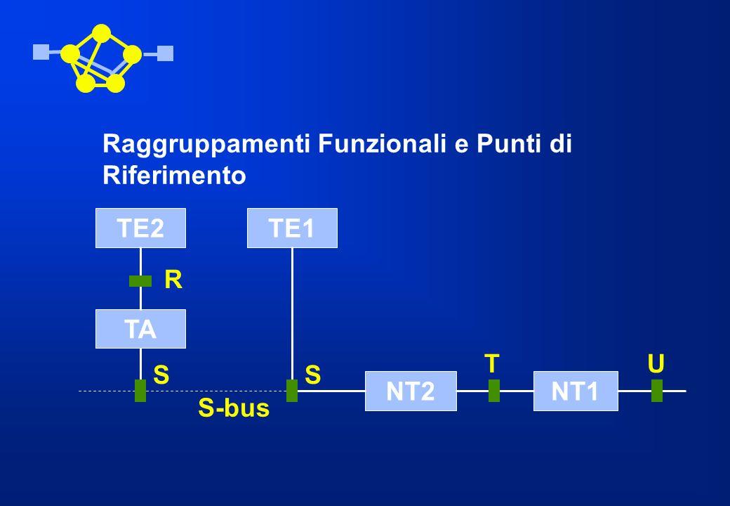 Raggruppamenti Funzionali e Punti di Riferimento TE2TE1 TA NT2NT1 R UT SS S-bus