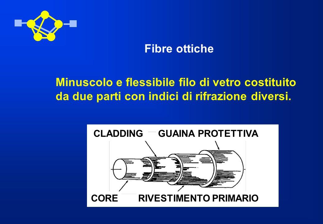 Attenuazione delle fibre Si identificano tre finestre centrate approssimativamente attorno a 0.8 m, 1.3 m e 1.55 m.