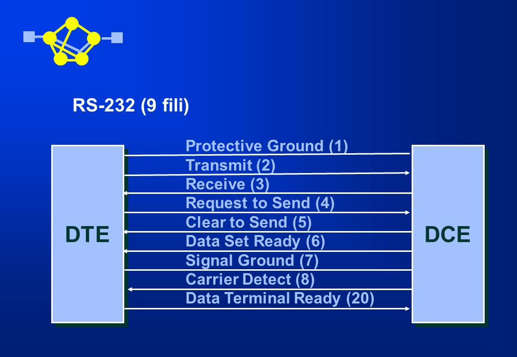 DTE Protective Ground (1) Transmit (2) Receive (3) Signal Ground (7) DCE RS-232 (4 fili)