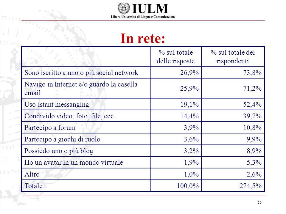 15 In rete: % sul totale delle risposte % sul totale dei rispondenti Sono iscritto a uno o più social network26,9%73,8% Navigo in Internet e/o guardo la casella email 25,9%71,2% Uso istant messanging19,1%52,4% Condivido video, foto, file, ecc.14,4%39,7% Partecipo a forum3,9%10,8% Partecipo a giochi di ruolo3,6%9,9% Possiedo uno o più blog3,2%8,9% Ho un avatar in un mondo virtuale1,9%5,3% Altro1,0%2,6% Totale100,0%274,5%