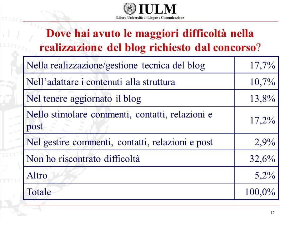 17 Dove hai avuto le maggiori difficoltà nella realizzazione del blog richiesto dal concorso.