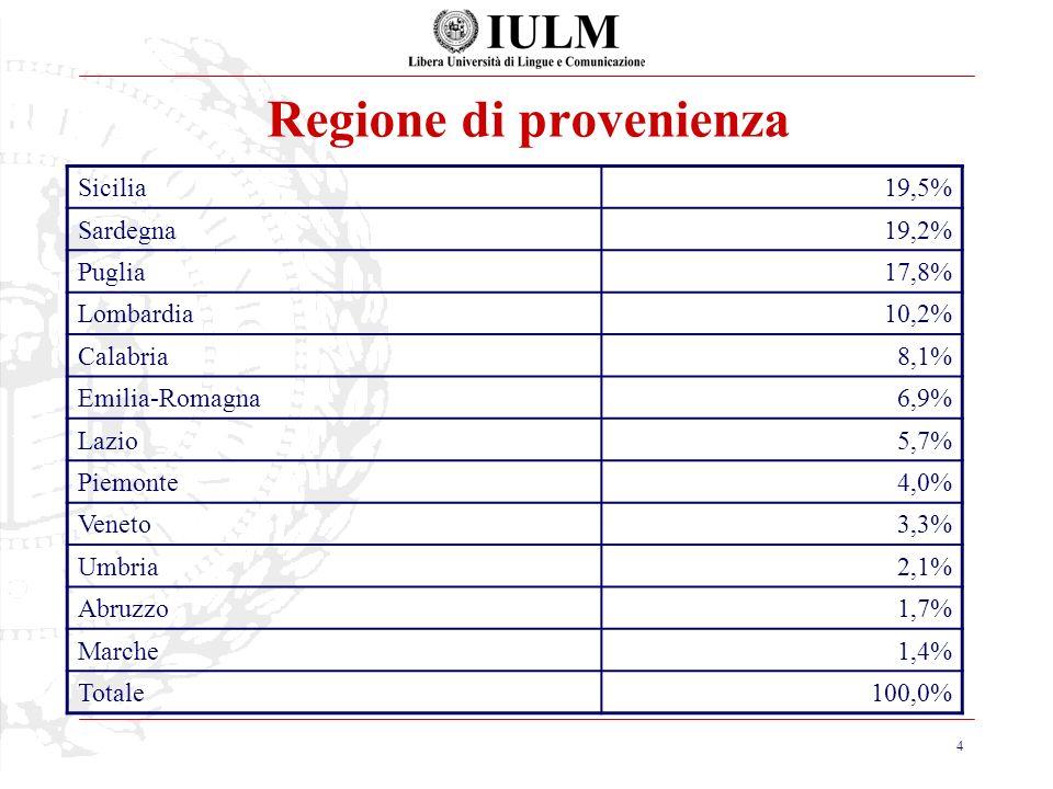 4 Regione di provenienza Sicilia19,5% Sardegna19,2% Puglia17,8% Lombardia10,2% Calabria8,1% Emilia-Romagna6,9% Lazio5,7% Piemonte4,0% Veneto3,3% Umbria2,1% Abruzzo1,7% Marche1,4% Totale100,0%