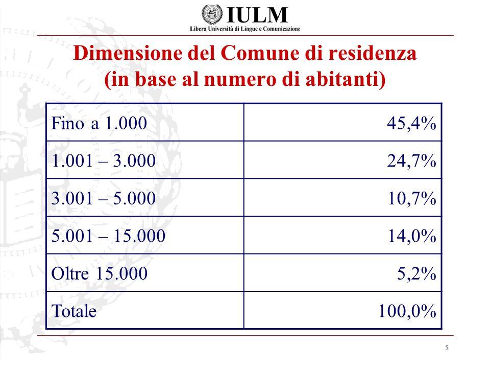 5 Dimensione del Comune di residenza (in base al numero di abitanti) Fino a 1.00045,4% 1.001 – 3.00024,7% 3.001 – 5.00010,7% 5.001 – 15.00014,0% Oltre 15.0005,2% Totale100,0%