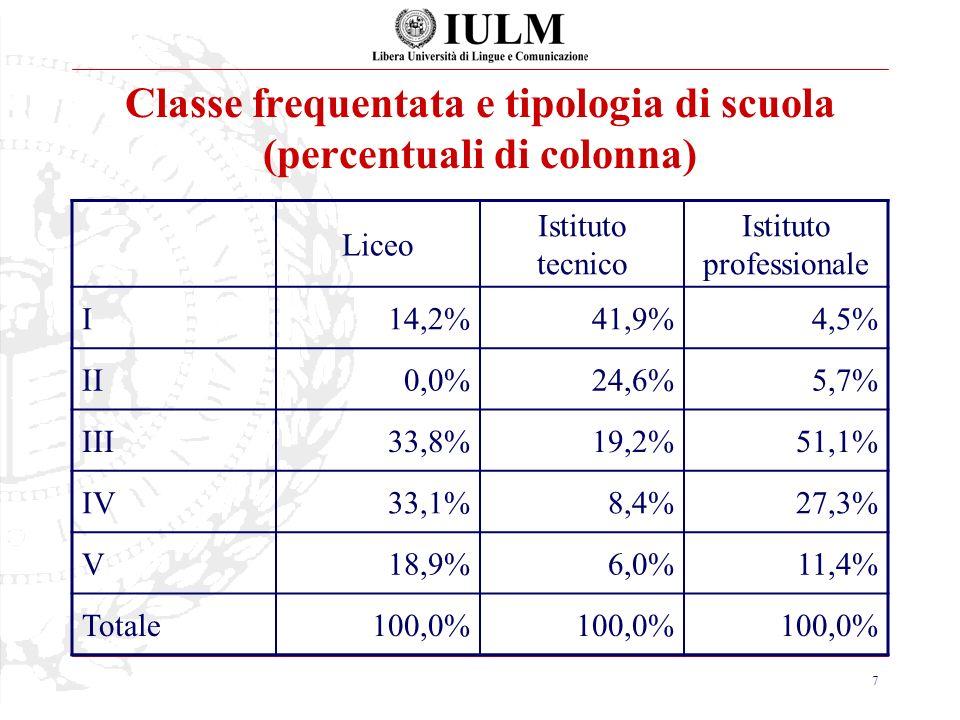 7 Classe frequentata e tipologia di scuola (percentuali di colonna) Liceo Istituto tecnico Istituto professionale I14,2%41,9%4,5% II0,0%24,6%5,7% III33,8%19,2%51,1% IV33,1%8,4%27,3% V18,9%6,0%11,4% Totale100,0%