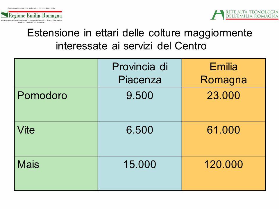 Estensione in ettari delle colture maggiormente interessate ai servizi del Centro Provincia di Piacenza Emilia Romagna Pomodoro9.50023.000 Vite6.50061