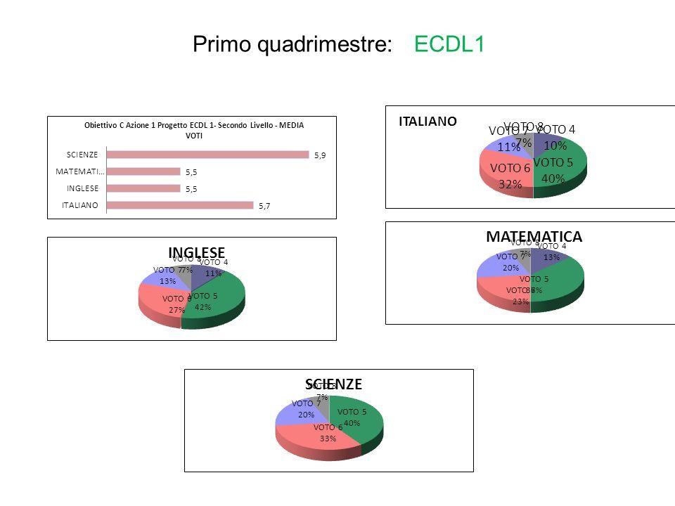 Primo quadrimestre: ECDL1