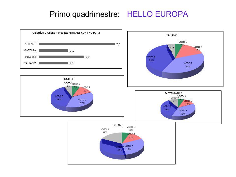 Primo quadrimestre: HELLO EUROPA