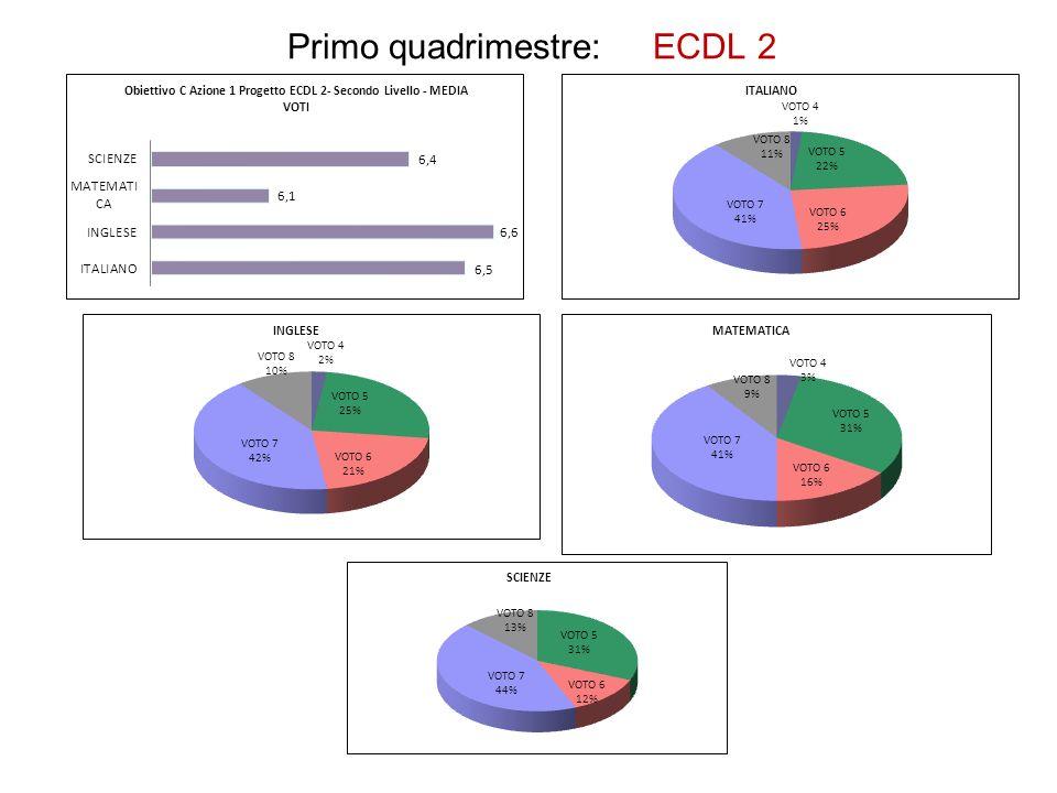 Primo quadrimestre: ECDL 2