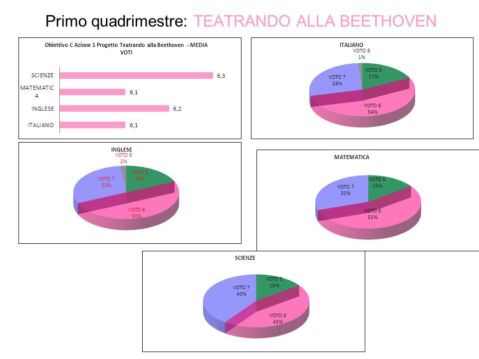 Primo quadrimestre: TEATRANDO ALLA BEETHOVEN