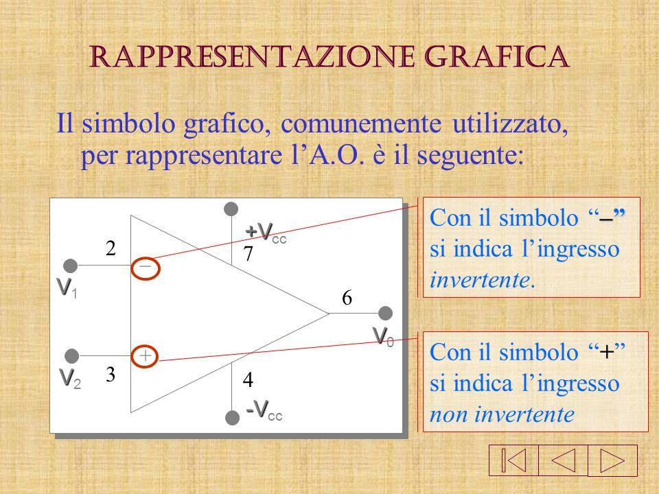 Rappresentazione grafica + – VV1VV1 VV2VV2 +V +V cc -V -V cc VV0VV0 Il simbolo grafico, comunemente utilizzato, per rappresentare lA.O.