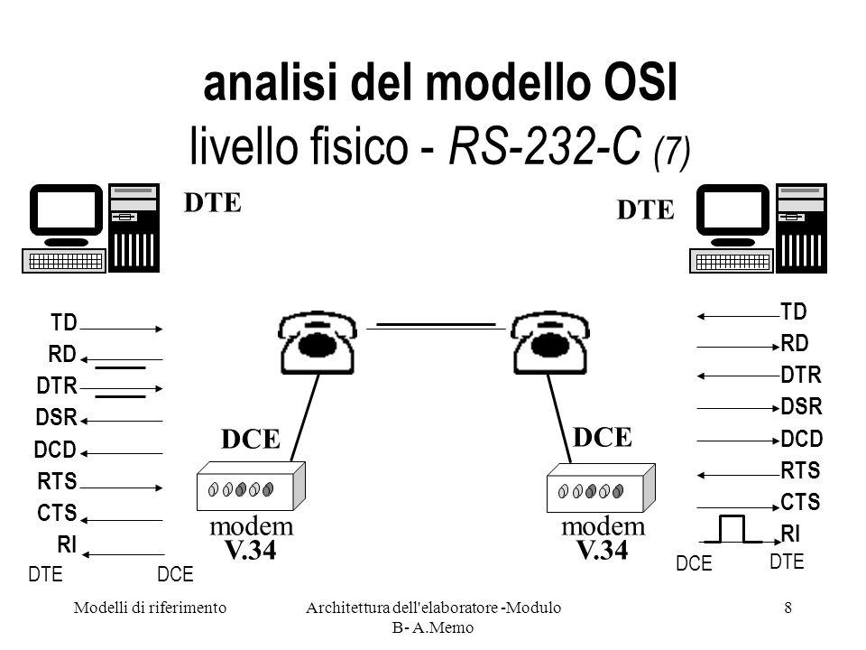 Modelli di riferimentoArchitettura dell elaboratore -Modulo B- A.Memo 9 analisi del modello OSI livello fisico - RS-232-C (8) modem V.34 DTE DCE DTE RI TD RD DTR DSR DCD RTS CTS RI TD RD DTR DSR DCD RTS CTS modem V.34 DCE DTEDCE DTE DCE