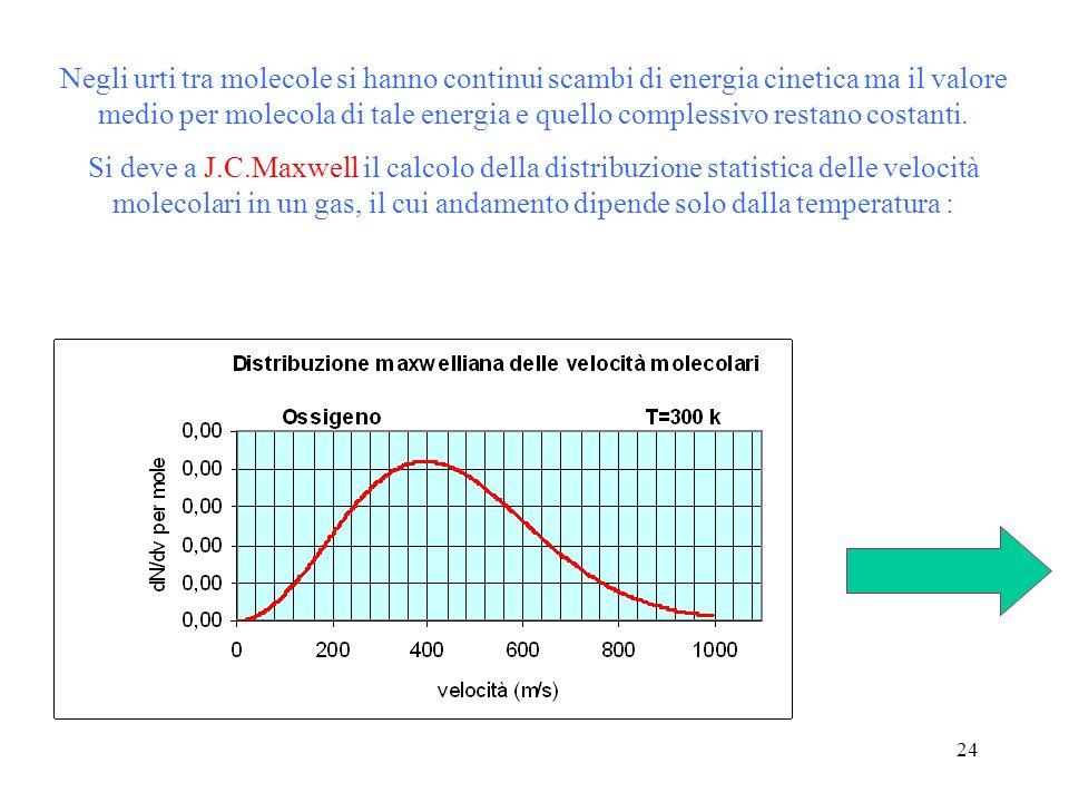 23 r = raggio molecolare n = numero di molecole per unità di volume = velocità media Si può dimostrare che la frequenza durto (numero di collisioni al