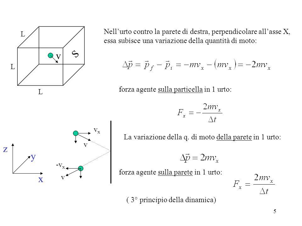 5 z y x v L L L S Nellurto contro la parete di destra, perpendicolare allasse X, essa subisce una variazione della quantità di moto: v v vxvx -v x forza agente sulla particella in 1 urto: forza agente sulla parete in 1 urto: ( 3° principio della dinamica) La variazione della q.