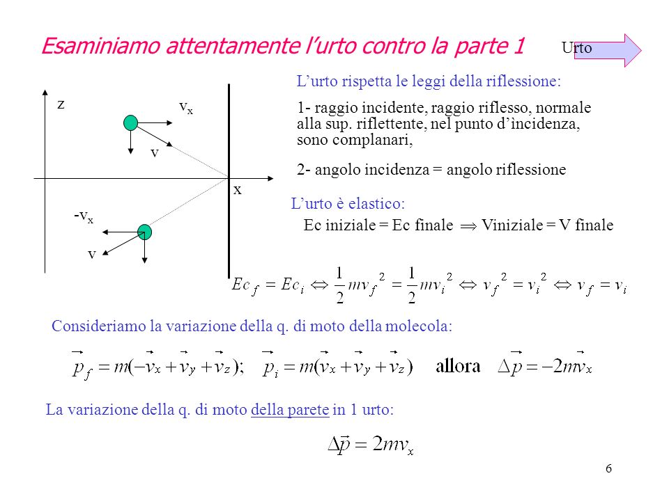 5 z y x v L L L S Nellurto contro la parete di destra, perpendicolare allasse X, essa subisce una variazione della quantità di moto: v v vxvx -v x for