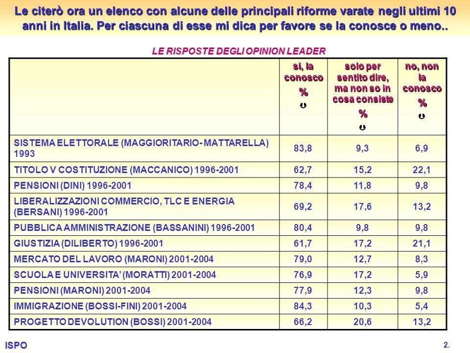 Le citerò ora un elenco con alcune delle principali riforme varate negli ultimi 10 anni in Italia.