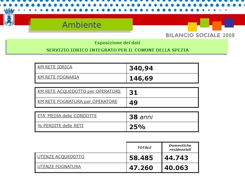BILANCIO SOCIALE 2008 Esposizione dei dati SERVIZIO IDRICO INTEGRATO PER IL COMUNE DELLA SPEZIA Esposizione dei dati SERVIZIO IDRICO INTEGRATO PER IL
