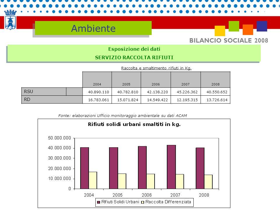 BILANCIO SOCIALE 2008 Ambiente 2007 2008 RACCOLTA DIFFERENZIATA 21.96 % 25.30% Esposizione dei dati SERVIZIO RACCOLTA RIFIUTI Esposizione dei dati SERVIZIO RACCOLTA RIFIUTI