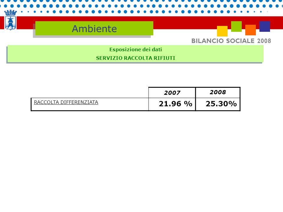 BILANCIO SOCIALE 2008 Ambiente 2007 2008 RACCOLTA DIFFERENZIATA 21.96 % 25.30% Esposizione dei dati SERVIZIO RACCOLTA RIFIUTI Esposizione dei dati SER