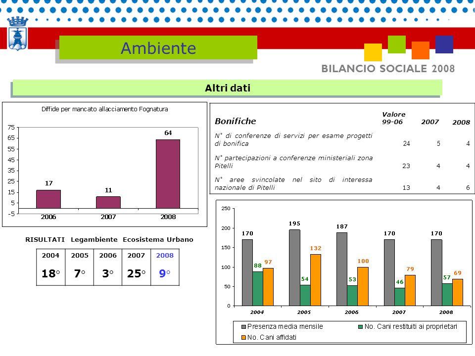 BILANCIO SOCIALE 2008 Altri dati Ambiente RISULTATI Legambiente Ecosistema Urbano 2004 18° 2005 7° 2006 3° 2007 25° 2008 9° Bonifiche Valore 99-062007