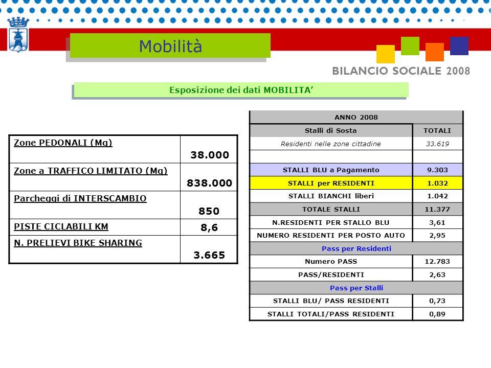 BILANCIO SOCIALE 2008 Mobilità Esposizione dei dati MOBILITA Zone PEDONALI (Mq) 38.000 Zone a TRAFFICO LIMITATO (Mq) 838.000 Parcheggi di INTERSCAMBIO