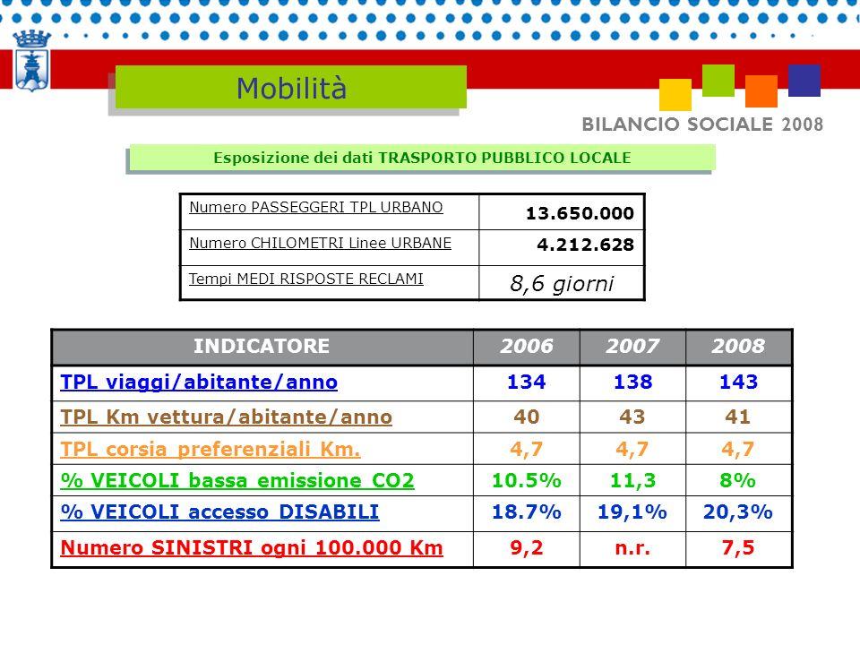 BILANCIO SOCIALE 2008 Mobilità Esposizione dei dati TRASPORTO PUBBLICO LOCALE Numero PASSEGGERI TPL URBANO 13.650.000 Numero CHILOMETRI Linee URBANE 4