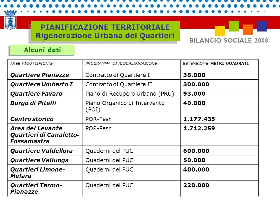 BILANCIO SOCIALE 2008 Alcuni dati PIANIFICAZIONE TERRITORIALE Rigenerazione Urbana dei Quartieri AREE RIQUALIFICATEPROGRAMMA DI RIQUALIFICAZIONEESTENS