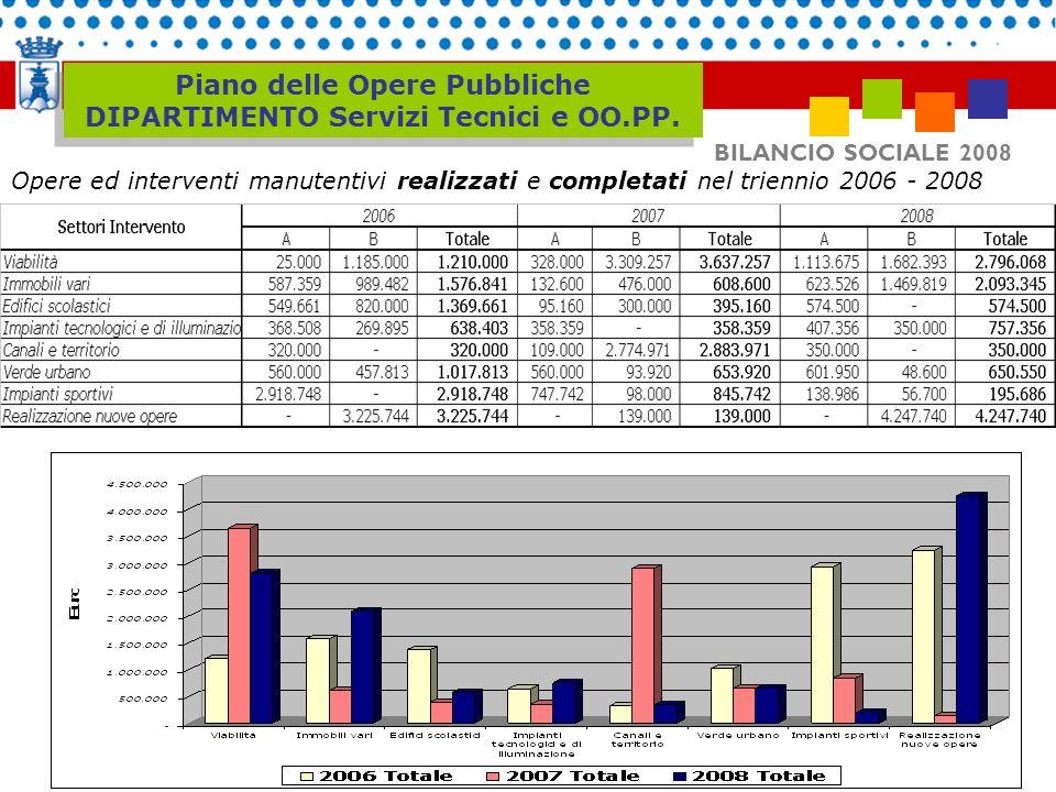 BILANCIO SOCIALE 2008 Piano delle Opere Pubbliche DIPARTIMENTO Servizi Tecnici e OO.PP. Opere ed interventi manutentivi realizzati e completati nel tr