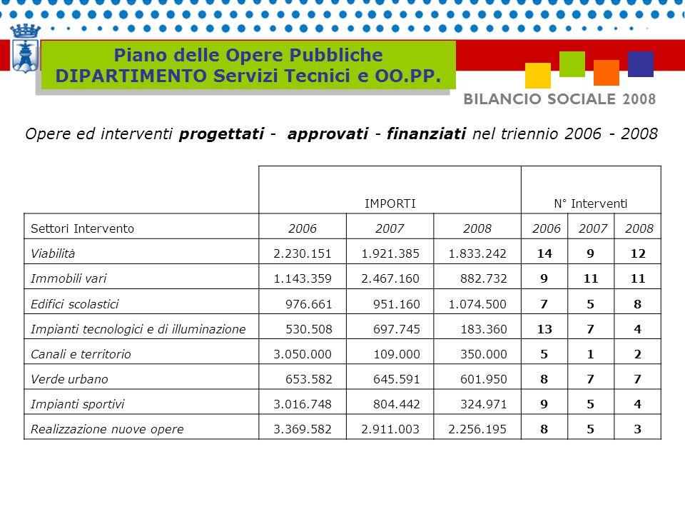 Piano delle Opere Pubbliche DIPARTIMENTO Servizi Tecnici e OO.PP. Opere ed interventi progettati - approvati - finanziati nel triennio 2006 - 2008 IMP