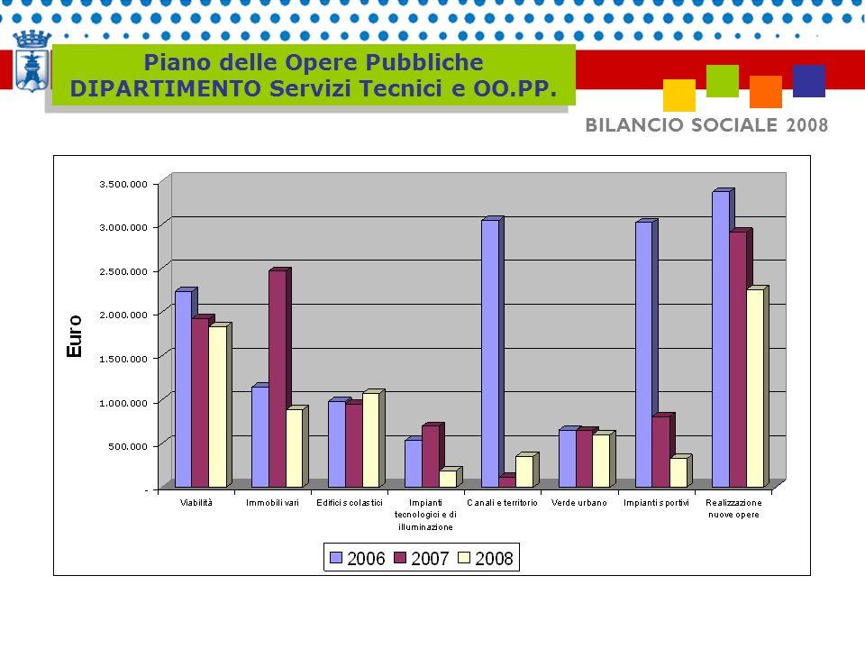 Piano delle Opere Pubbliche DIPARTIMENTO Servizi Tecnici e OO.PP. BILANCIO SOCIALE 2008