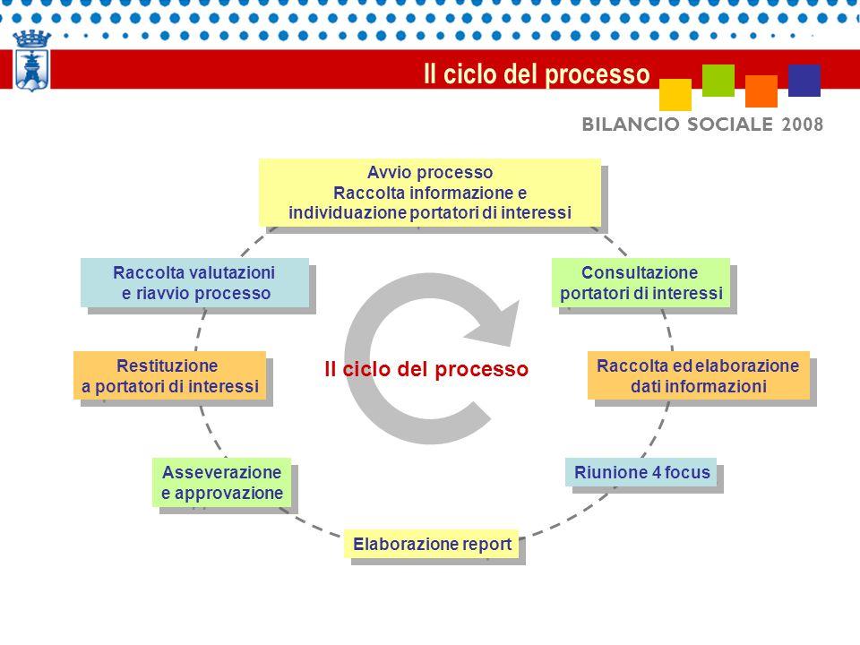 BILANCIO SOCIALE 2008 Raccolta valutazioni e riavvio processo Raccolta valutazioni e riavvio processo Avvio processo Raccolta informazione e individua
