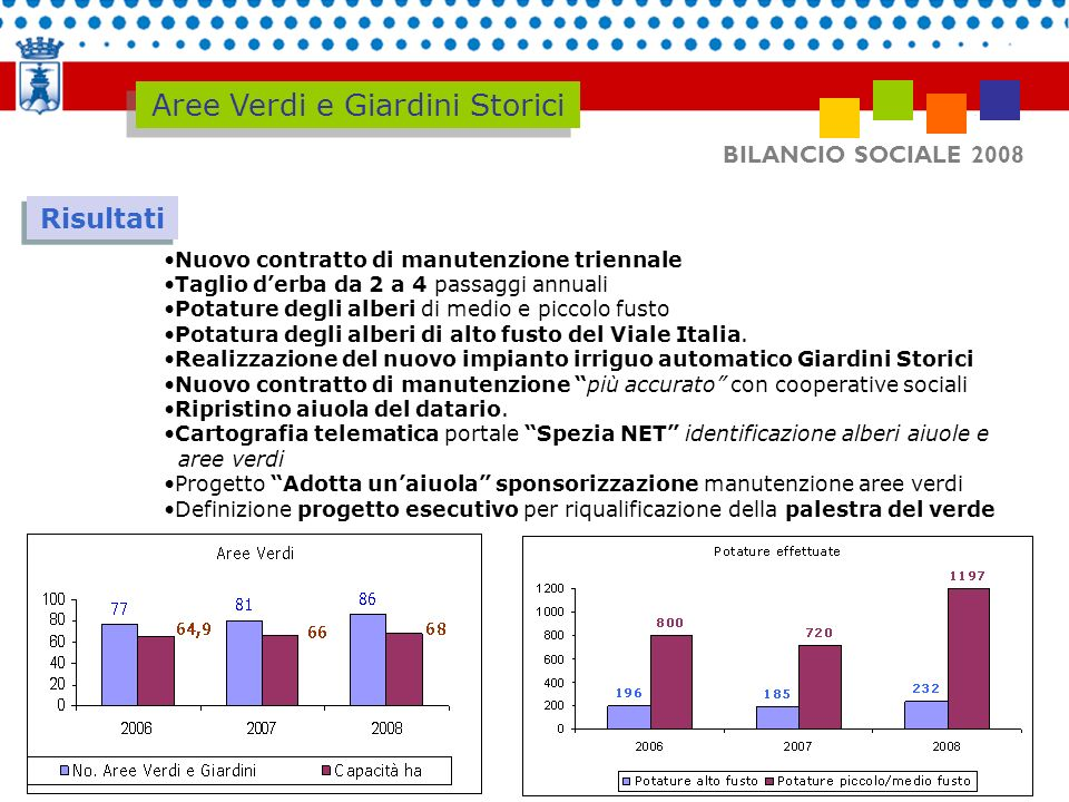 BILANCIO SOCIALE 2008 Altri dati Aree Verdi e Giardini Storici