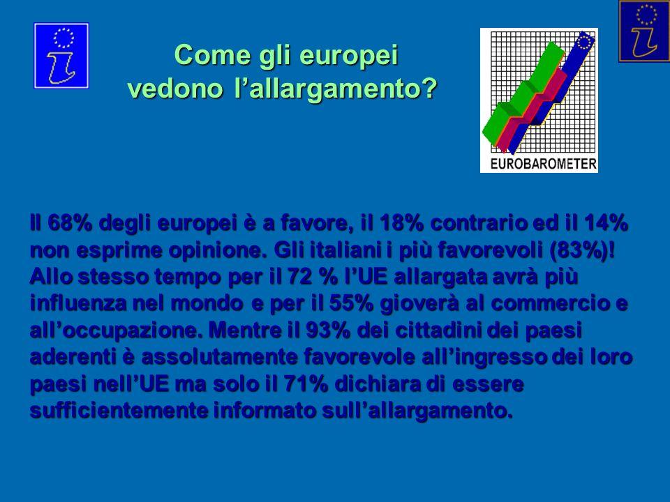Come gli europei vedono lallargamento? Come gli europei vedono lallargamento? Il 68% degli europei è a favore, il 18% contrario ed il 14% non esprime