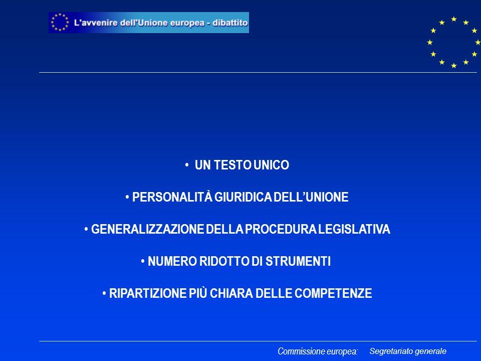 UN TESTO UNICO PERSONALITÀ GIURIDICA DELLUNIONE GENERALIZZAZIONE DELLA PROCEDURA LEGISLATIVA NUMERO RIDOTTO DI STRUMENTI RIPARTIZIONE PIÙ CHIARA DELLE COMPETENZE Commissione europea: Segretariato generale