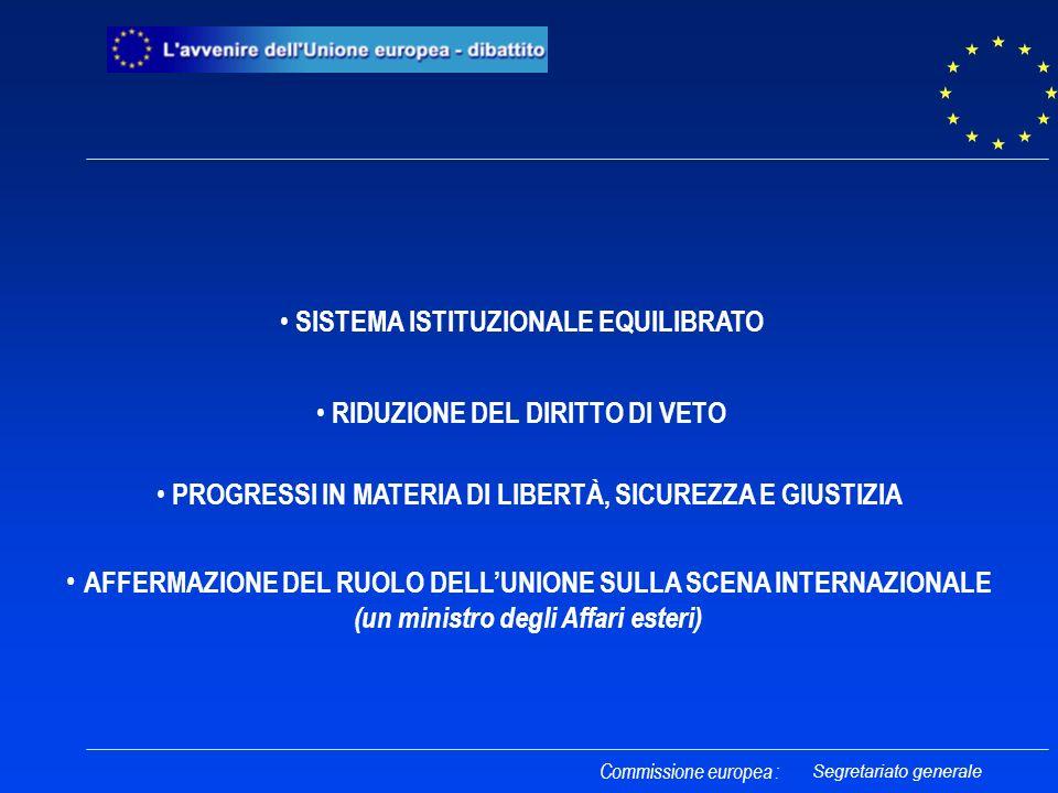 SISTEMA ISTITUZIONALE EQUILIBRATO RIDUZIONE DEL DIRITTO DI VETO Commissione europea : PROGRESSI IN MATERIA DI LIBERTÀ, SICUREZZA E GIUSTIZIA AFFERMAZIONE DEL RUOLO DELLUNIONE SULLA SCENA INTERNAZIONALE (un ministro degli Affari esteri) Segretariato generale