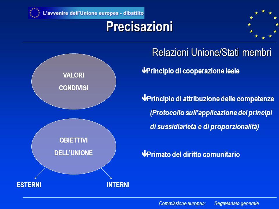 Precisazioni Relazioni Unione/Stati membri Relazioni Unione/Stati membri VALORI CONDIVISI OBIETTIVI DELLUNIONE ESTERNIINTERNI ê Principio di cooperazi