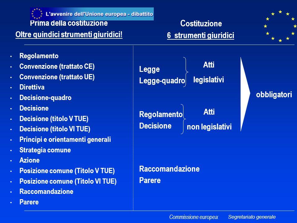 Prima della costituzione Oltre quindici strumenti giuridici.