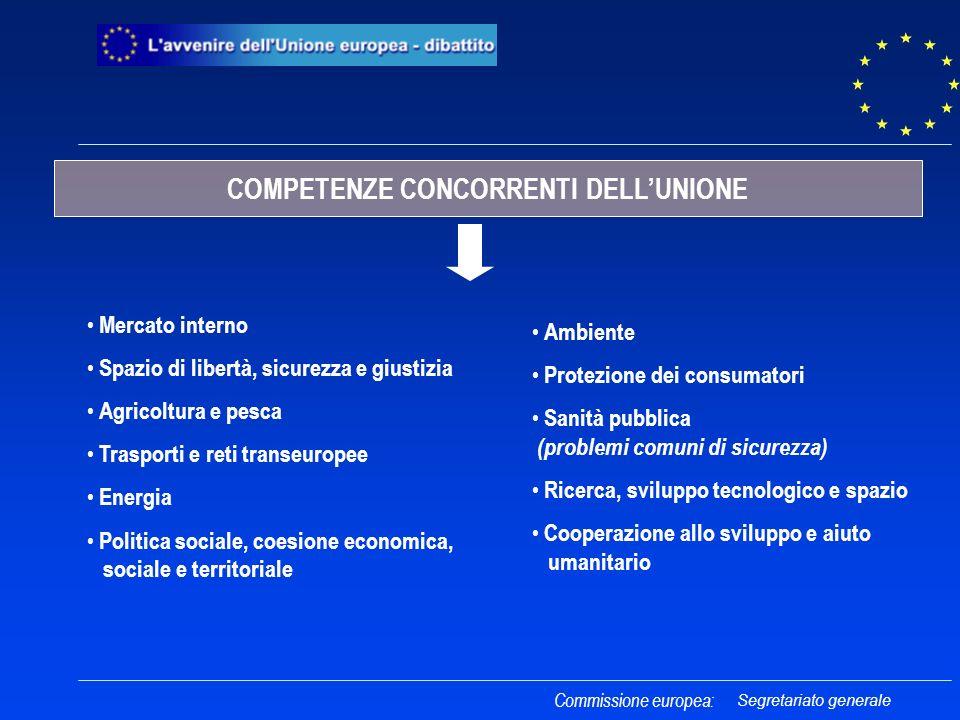 Commissione europea: COMPETENZE CONCORRENTI DELLUNIONE Mercato interno Spazio di libertà, sicurezza e giustizia Agricoltura e pesca Trasporti e reti t
