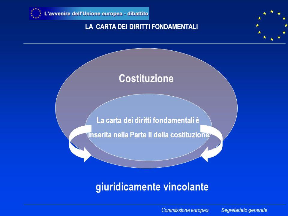 Costituzione La carta dei diritti fondamentali è inserita nella Parte II della costituzione Commissione europea: giuridicamente vincolante LA CARTA DE