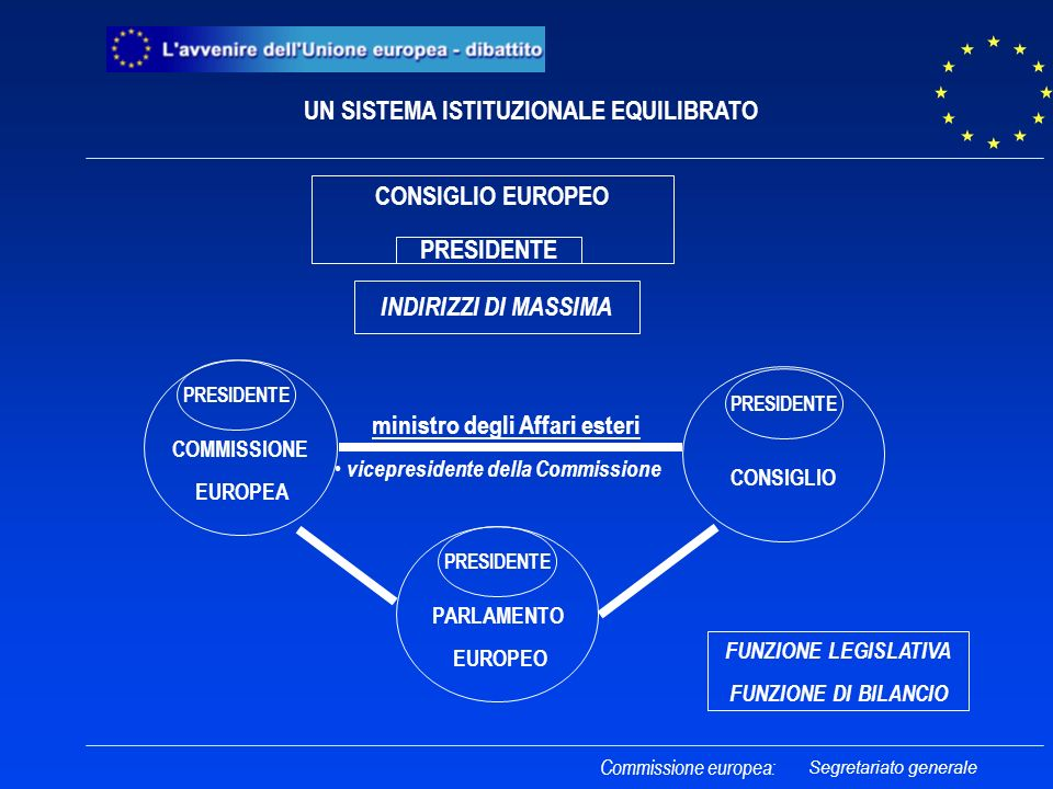 Commissione europea: FUNZIONE LEGISLATIVA FUNZIONE DI BILANCIO UN SISTEMA ISTITUZIONALE EQUILIBRATO PARLAMENTO EUROPEO COMMISSIONE EUROPEA PRESIDENTE CONSIGLIO PRESIDENTE INDIRIZZI DI MASSIMA CONSIGLIO EUROPEO PRESIDENTE ministro degli Affari esteri vicepresidente della Commissione Segretariato generale