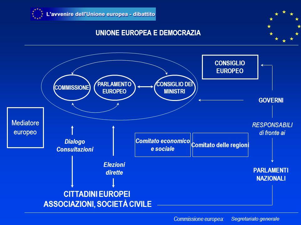 Commissione europea: CITTADINI EUROPEI ASSOCIAZIONI, SOCIETÀ CIVILE GOVERNI PARLAMENTI NAZIONALI RESPONSABILI di fronte ai UNIONE EUROPEA E DEMOCRAZIA Comitato economico e sociale Comitato delle regioni Elezioni dirette PARLAMENTO EUROPEO COMMISSIONE CONSIGLIO DEI MINISTRI CONSIGLIO EUROPEO Mediatore europeo Dialogo Consultazioni Segretariato generale