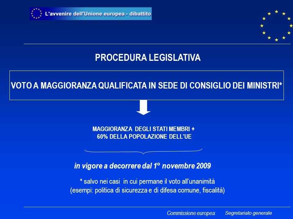 VOTO A MAGGIORANZA QUALIFICATA IN SEDE DI CONSIGLIO DEI MINISTRI* MAGGIORANZA DEGLI STATI MEMBRI + 60% DELLA POPOLAZIONE DELLUE in vigore a decorrere dal 1° novembre 2009 Commissione europea: PROCEDURA LEGISLATIVA * salvo nei casi in cui permane il voto allunanimità (esempi: politica di sicurezza e di difesa comune, fiscalità) Segretariato generale