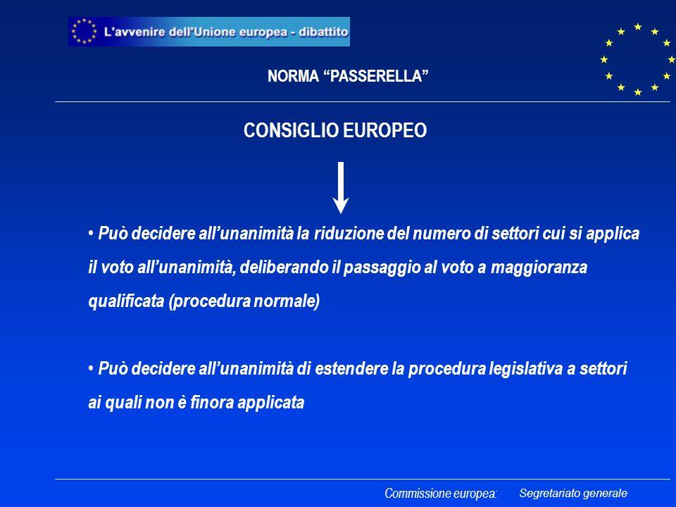 CONSIGLIO EUROPEO Può decidere allunanimità la riduzione del numero di settori cui si applica il voto allunanimità, deliberando il passaggio al voto a maggioranza qualificata (procedura normale) Può decidere allunanimità di estendere la procedura legislativa a settori ai quali non è finora applicata Commissione europea: NORMA PASSERELLA Segretariato generale