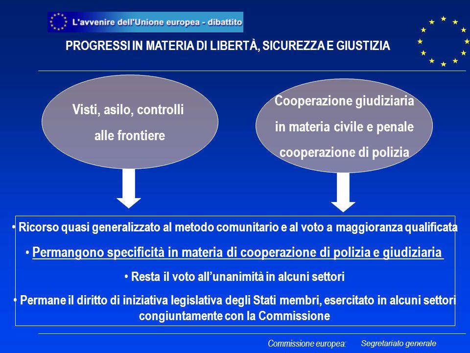 Commissione europea: Visti, asilo, controlli alle frontiere Cooperazione giudiziaria in materia civile e penale cooperazione di polizia Ricorso quasi