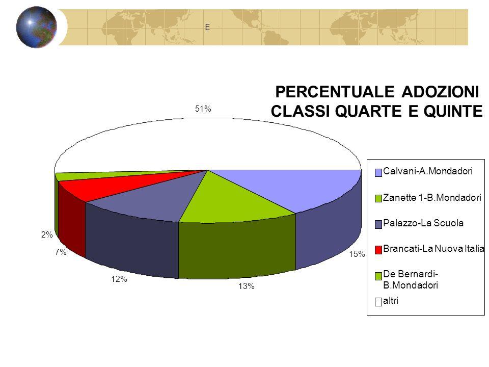 PERCENTUALE ADOZIONI CLASSI QUARTE E QUINTE E 15% 13% 12% 7% 2% 51% Calvani-A.Mondadori Zanette 1-B.Mondadori Palazzo-La Scuola Brancati-La Nuova Ital