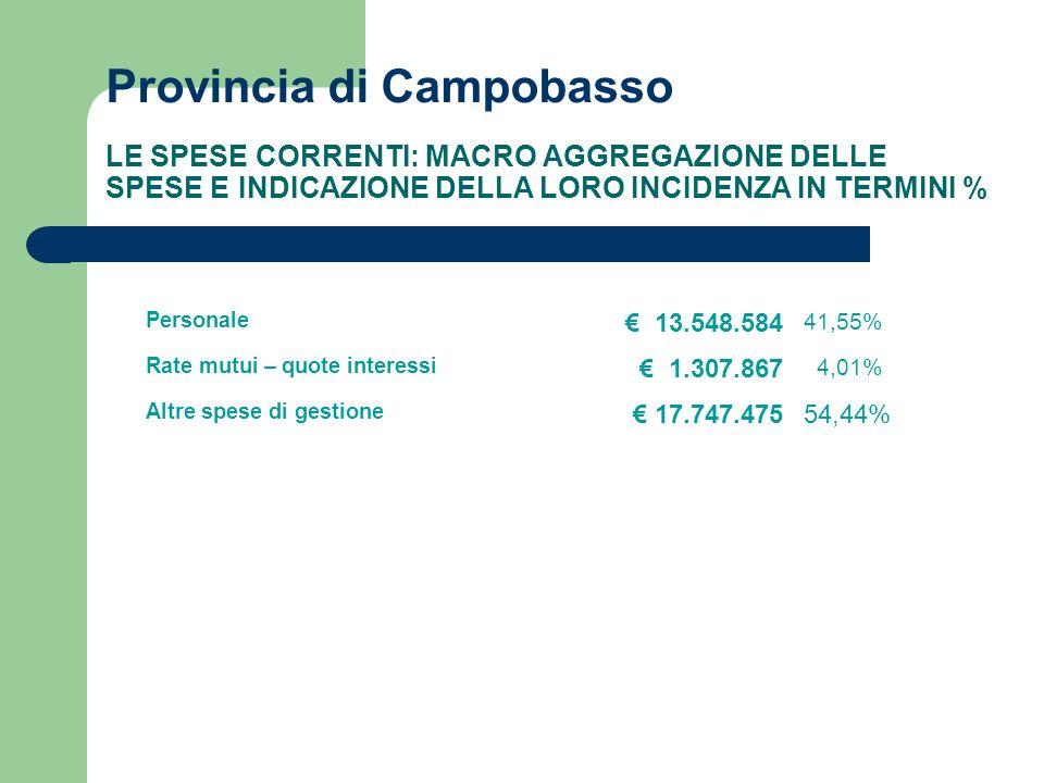 Provincia di Campobasso LE SPESE CORRENTI: MACRO AGGREGAZIONE DELLE SPESE E INDICAZIONE DELLA LORO INCIDENZA IN TERMINI % Personale 13.548.584 41,55% Rate mutui – quote interessi 1.307.867 4,01% Altre spese di gestione 17.747.47554,44%