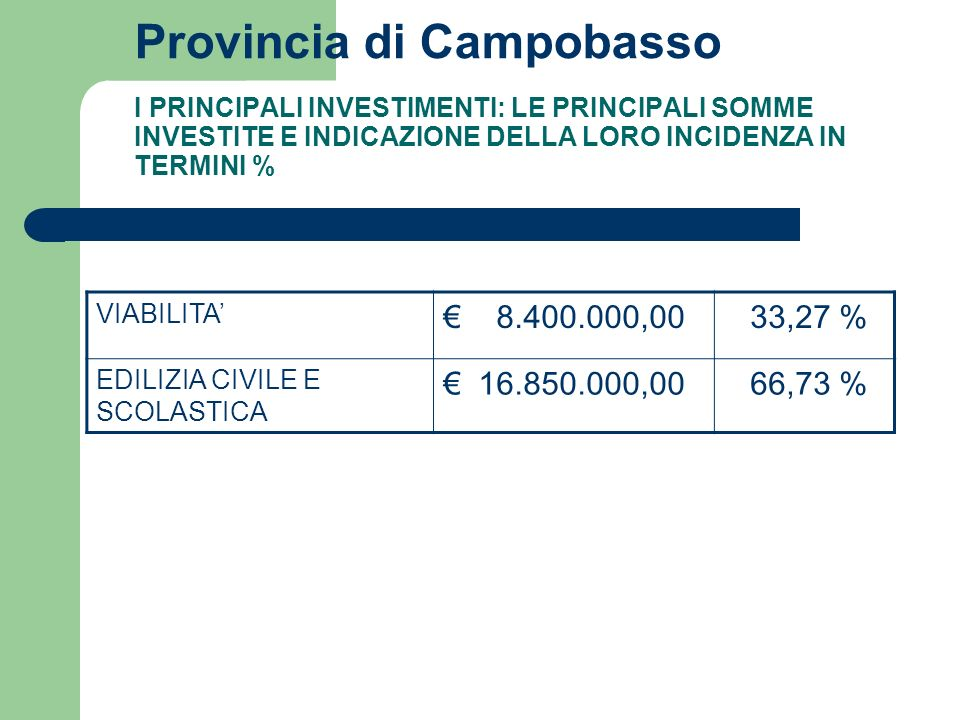 Provincia di Campobasso I PRINCIPALI INVESTIMENTI: LE PRINCIPALI SOMME INVESTITE E INDICAZIONE DELLA LORO INCIDENZA IN TERMINI % VIABILITA 8.400.000,00 33,27 % EDILIZIA CIVILE E SCOLASTICA 16.850.000,00 66,73 %