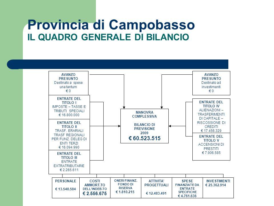 Provincia di Campobasso IL QUADRO GENERALE DI BILANCIO ENTRATE DEL TITOLO I IMPOSTE – TASSE E TRIBUTI SPECIALI 16.800.000 ENTRATE DEL TITOLO III ENTRATE EXTRATRIBUTARIE 2.265.611 ENTRATE DEL TITOLO V ACCENSIONI DI PRESTITI 7.906.585 PERSONALE 13.548.584 COSTI AMMORT.TO DELLINDEB.TO 2.556.675 ONERI FINANZ.