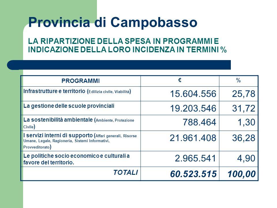Provincia di Campobasso LA RIPARTIZIONE DELLA SPESA IN PROGRAMMI E INDICAZIONE DELLA LORO INCIDENZA IN TERMINI % PROGRAMMI % Infrastrutture e territorio ( Edilizia civile, Viabilità ) 15.604.55625,78 La gestione delle scuole provinciali 19.203.54631,72 La sostenibilità ambientale ( Ambiente, Protezione Civile ) 788.4641,30 I servizi interni di supporto ( Affari generali, Risorse Umane, Legale, Ragioneria, Sistemi Informativi, Provveditorato ) 21.961.40836,28 Le politiche socio economico e culturali a favore del territorio.